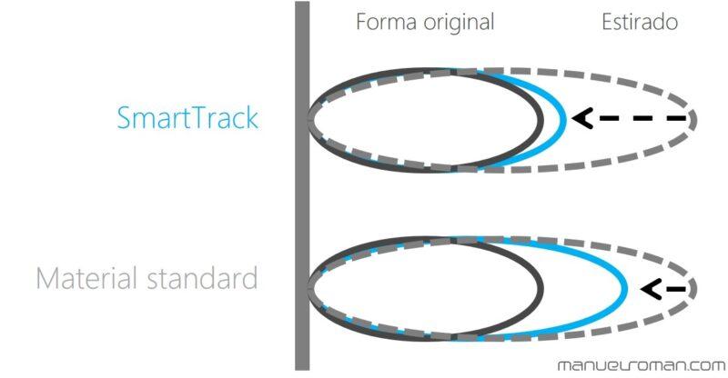 SmartTrack material